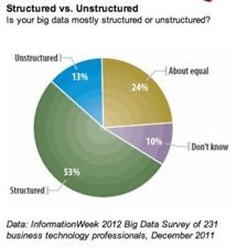Big Data : 53 % de données structurées... seulement ?