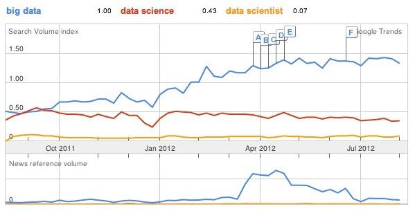 """Big Data"" plus populaire que ""Data Science"""