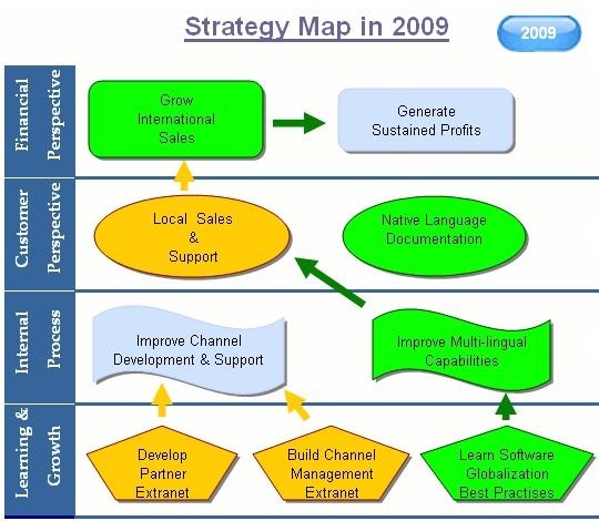 Strategy Map - avec mise à jour mensuelle des alertes (flèche épaisse en vert = effet fortement positif) (source : BeGraphic.com)