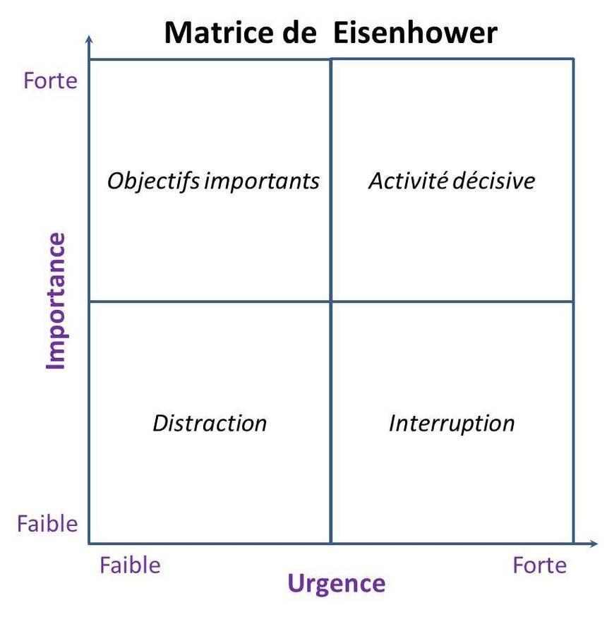 La Matrice d'Eisenhower... pour prioriser vos actions