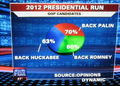 "Fox TV, le ""data journalism"" républicain (60%+63%+70% = 100%)"