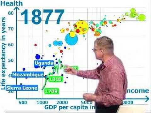 """A peine racheté par Google, le graphique avancé """"GapMinder"""" est déjà copié par tous les éditeurs décisionnels"""