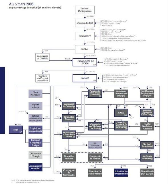 Organigramme simplifié du Groupe Bolloré (source : http://www.mediapart.fr/contenu/organigramme-simplifie-du-groupe-bollore )