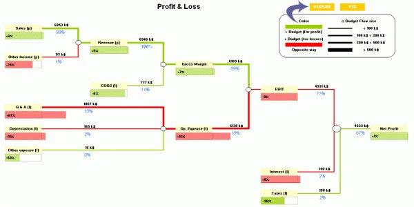 """Compte de résultat graphique - à la manière du """"DuPont chart"""" pour la création de valeur (source : BeGraphic.com)"""