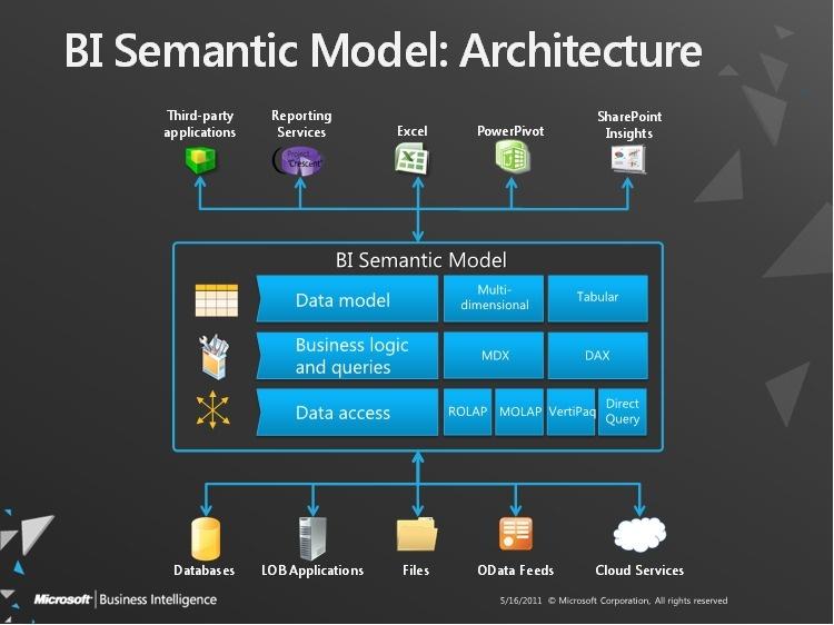 """Microsoft déçoit par son approche """"2013"""" de la Data Visualisation"""