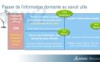 Découvrez le webinaire organisé par Exalead : une nouvelle solution dédiée à l'interaction client
