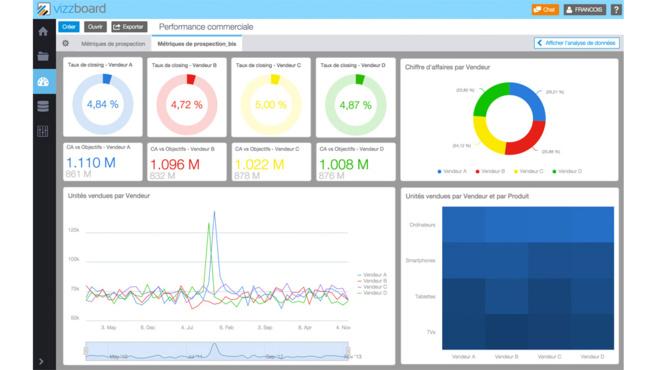 Vizzboard bouscule le marché de la Business Intelligence avec sa nouvelle plateforme