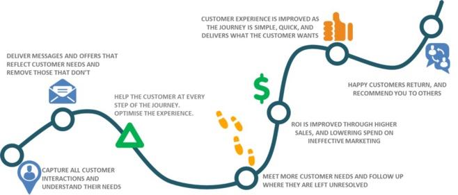 Customer Journey Analytic Solution de Teradata décode les comportements pour offrir une expérience client différente
