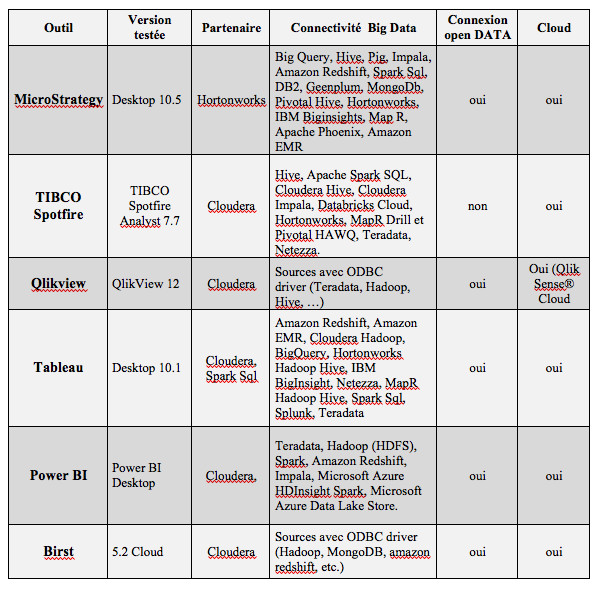Tableau 1. Outils BI et connectivité BIG DATA