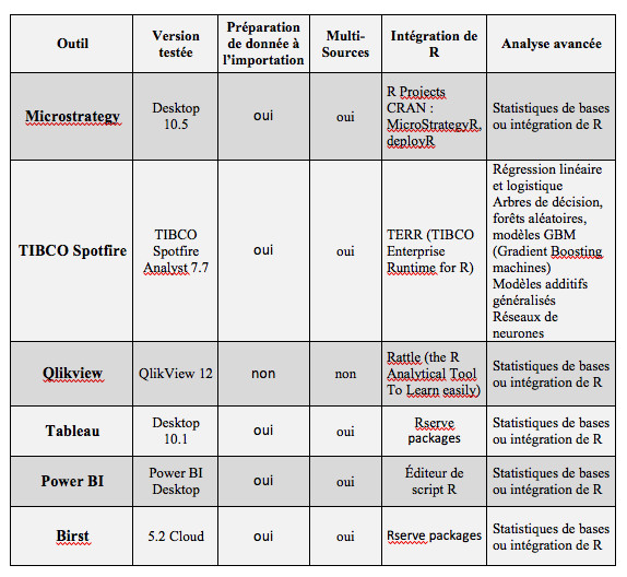 Tableau 2: outils BI et Advanced Analytics