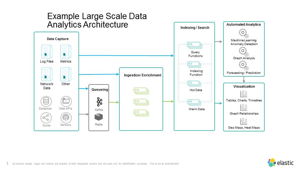 Les bonnes pratiques de conception pour les projets analytiques à grande échelle