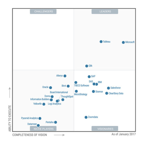 Gartner 2017 : Tableau et Microsoft en progression, Qlik stagne