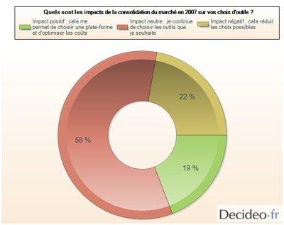 Source Baromètre Decideo 2009