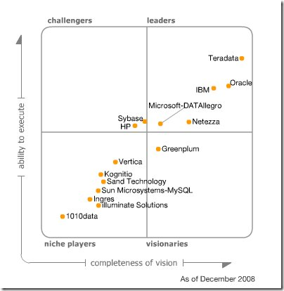 Gartner Data Warehouse Management Systems 2008