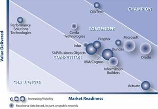 QlikTech distingué en tant qu'unique Champion dans le rapport Aberdeen AXIS sur la BI/gestion de performance