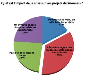 52 % des projets décisionnels impactés à la baisse par la conjoncture