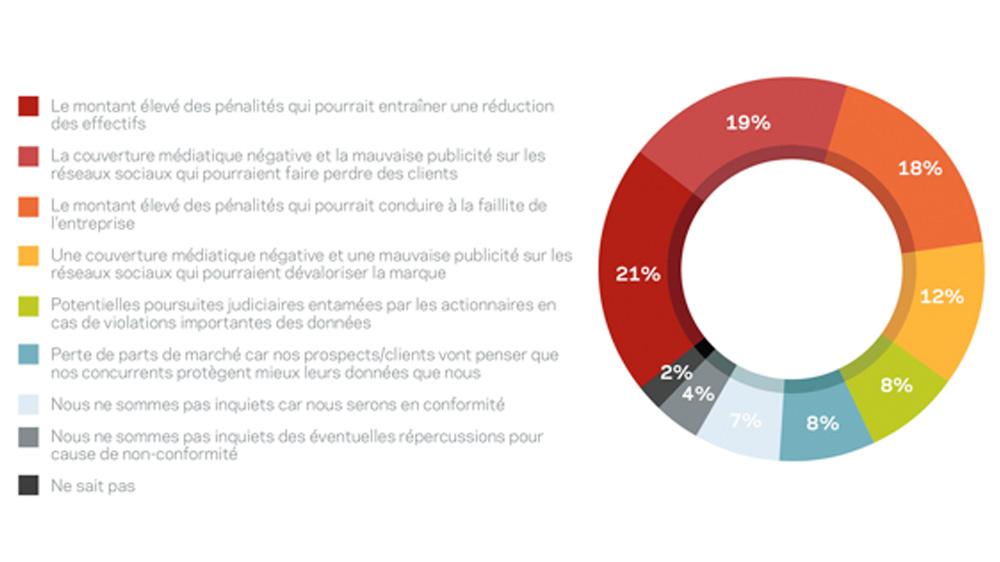 Quelles potentielles répercussions craignez-vous en cas de non-conformité de votre organisation avec GDPR ? » Question posée aux 900 répondants