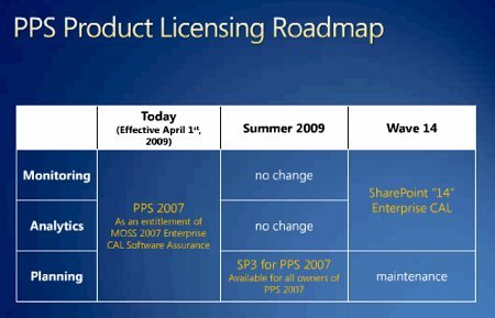 """Microsoft précise sa """"roadmap"""" décisionnel"""
