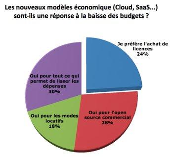 Sondage : la crise est-elle le tremplin des nouveaux modèles économiques du logiciel