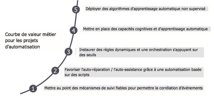 Organiser la démarche d'hyper-automatisation de votre entreprise : un modèle en 5 étapes