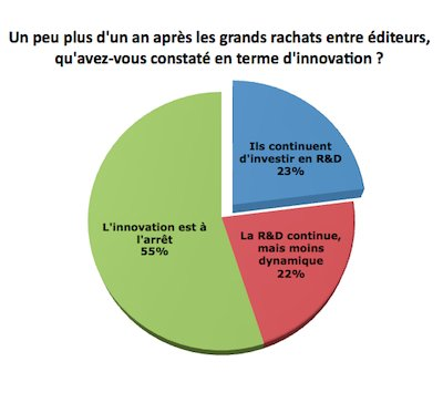L'innovation à l'arrêt chez les grands éditeurs de Business Intelligence !