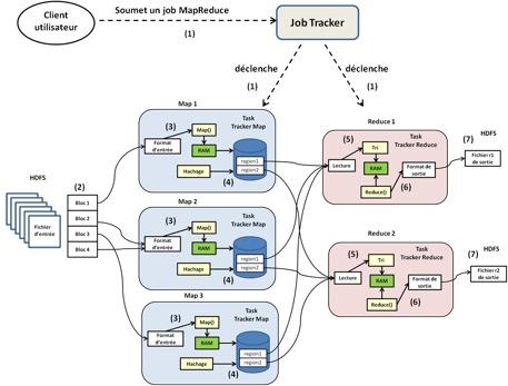 Figure 3 : étapes d'exécution d'un job MapReduce dans un cluster Hadoop. La couleur jaune traduit les traitements, la verte représente la RAM, le blanc représente les opérations d'accès à la données et les cylindres bleus les fichiers Map.