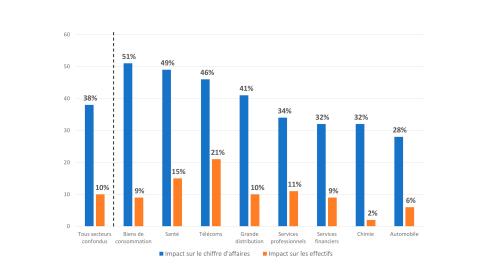 Impacts des investissements en IA sur la croissance du chiffre d'affaires et des effectifs, 2018-2022 (source : Accenture)