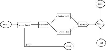 Workflow Oozie