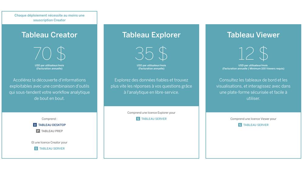 Tableau lance de nouvelles souscriptions pour faciliter l'analytique en libre-service dans l'entreprise