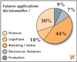 Où trouver les prochaines applications décisionnelles ?