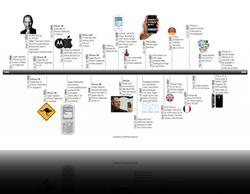 Projet collaboratif : construisons le fil du temps de la Business Intelligence