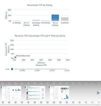 En haut l'outil de navigation dans les données, en bas le storyboard dans lequel on glisse ses images