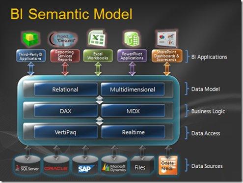 Schéma du BI Semantic Model annoncé dans Denali