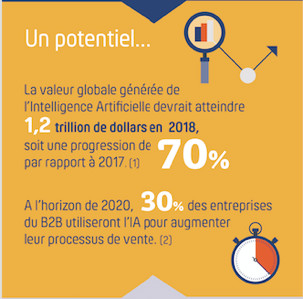 Le CMIT partage sa vision sur l'intelligence artificielle (IA) & marketing