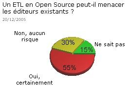 Quelle menace de l'open source pour les éditeurs d'ETL/EAI ?