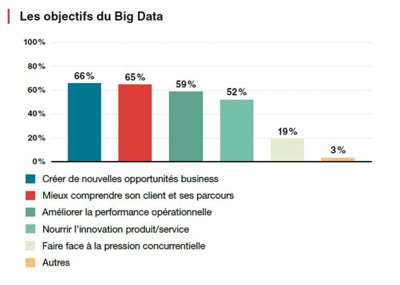 5 ans après les premiers projets Big Data, les entreprises françaises sur la voie de la maturité