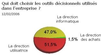 Qui doit choisir les outils décisionnels dans l'entreprise ? Match nul !