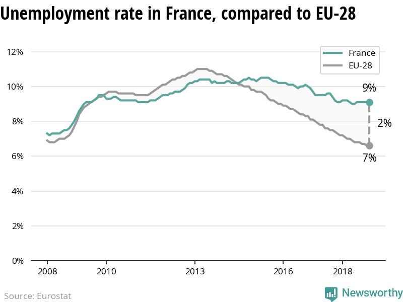 Le taux de chômage est stable en France - alors qu'il diminue dans l'UE