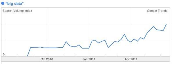 """Big Data"" sur Google Trends"