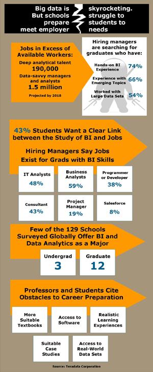 Selon une étude réalisée pour Teradata, les jeunes diplômés sont mal préparés pour répondre aux besoins des métiers de l'informatique décisionnelle