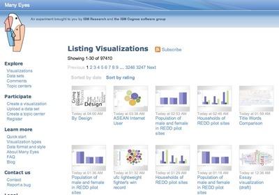 Quelques représentations graphiques du site Many Eyes