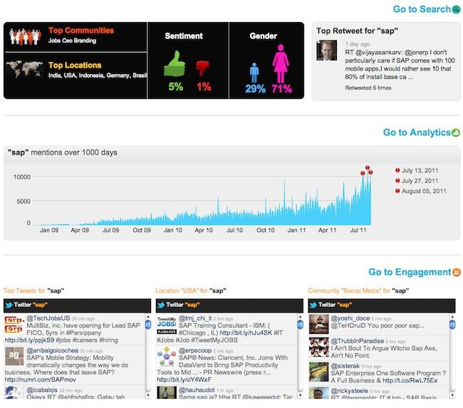 PeopleBrowsr propose un nouveau service synthétique d'analyse des médias sociaux