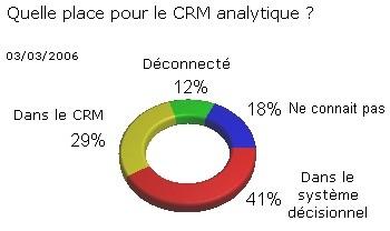 Quelle place pour le CRM analytique dans le système d'information ?