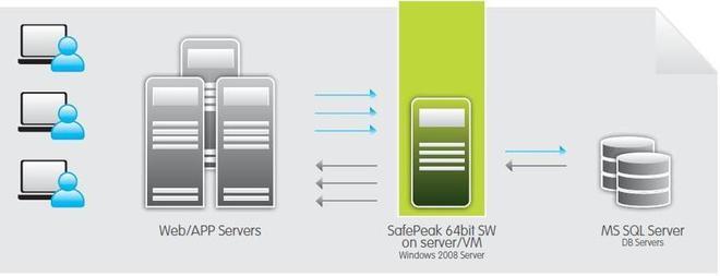 SafePeak améliore une importante installation de Microsoft CRM Dynamics.