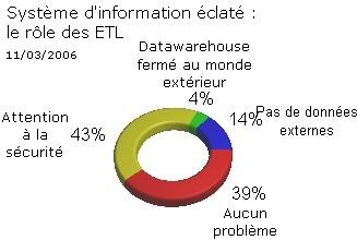 Système d'information éclaté : quel impact sur le décisionnel ?