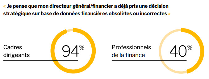 Fiabilité des informations comptables : les financiers inquiets face au laisser-aller des dirigeants