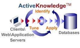 ActiveKnowledge accélère vos rapports et vos requêtes décisionnelles.