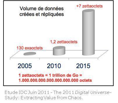 Big Data, 7 zettaoctets en 2015