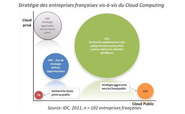 Le taux d'adoption du Cloud Computing par les entreprises est plus fort en France qu'ailleurs en Europe