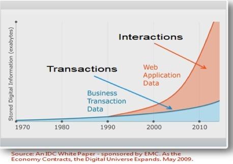 Big data, au-delà du concept un nouvel axe de développement stratégique.